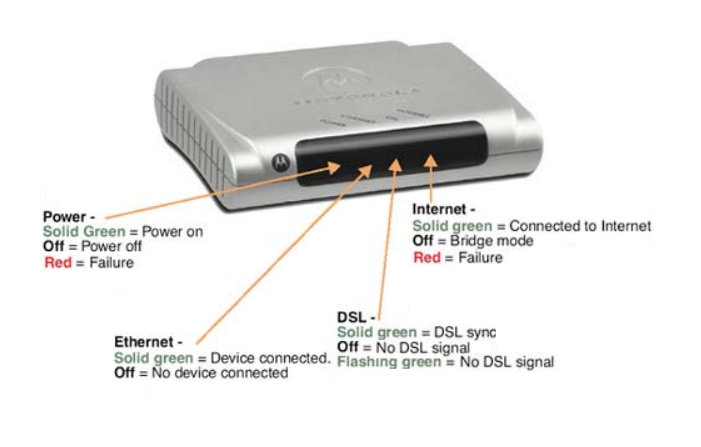 Netopia Router - Brand X Internet